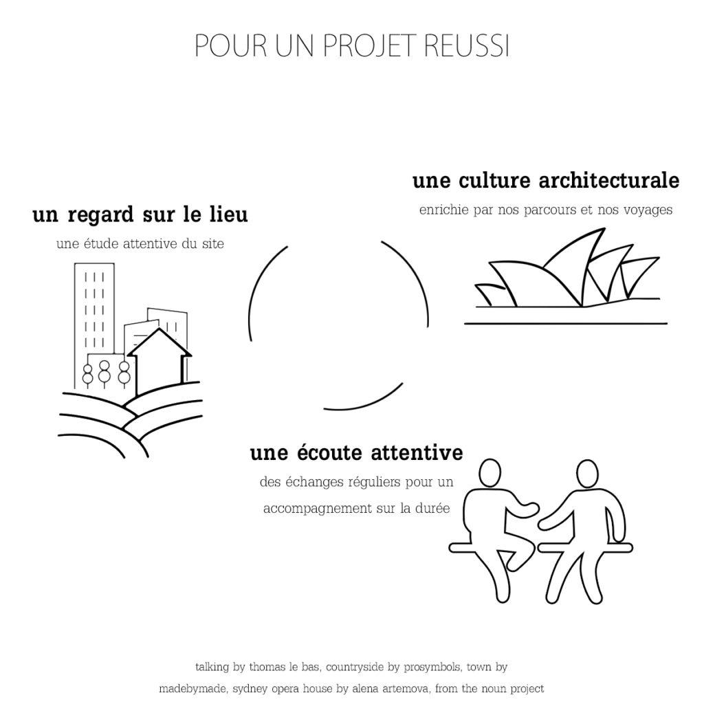 Sacbe architectes